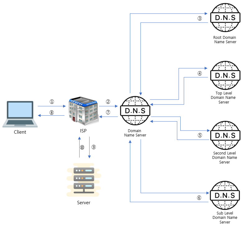 This figure shows how to resolve IP address using DNS server.