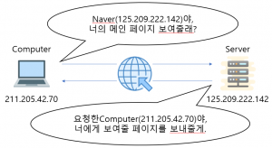 The figure shows the IP address.