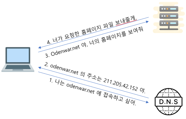 This figure explains how to connect to odenwar.net.